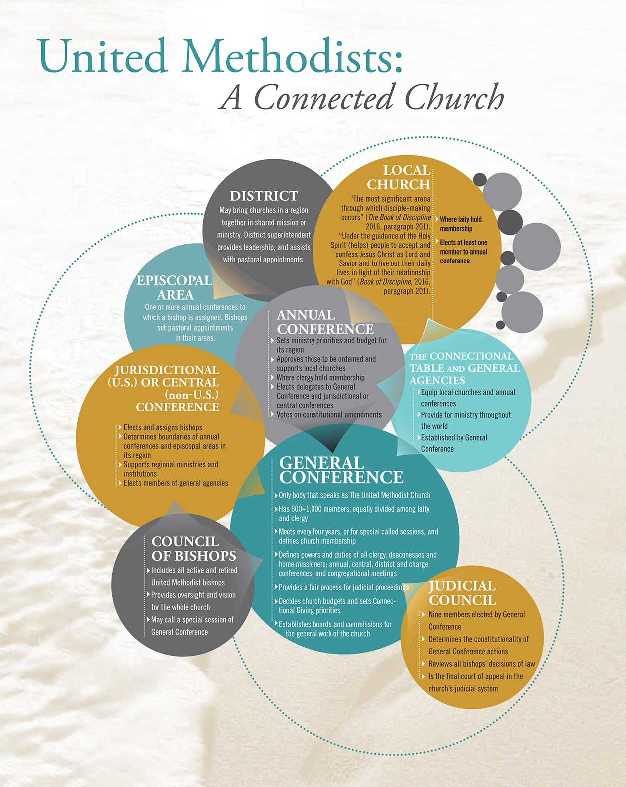 umc-connectional-structure-infographic